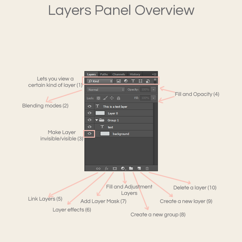 Layer Panel Overview