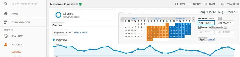 Google Analytics guide for beginners